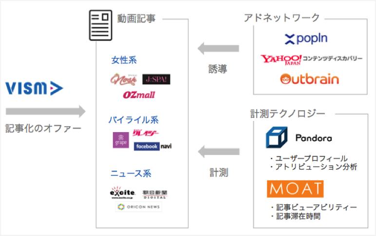 動画コンテンツマーケットプレイス VISM